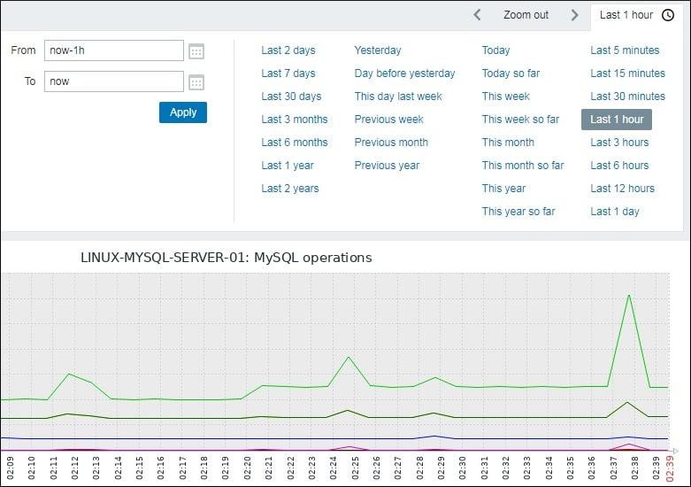 Zabbix MySQL Graph Example